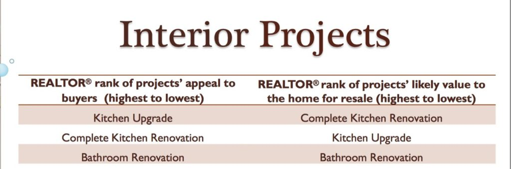 Top 3 Remodeling Impact table